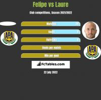 Felipe vs Laure h2h player stats