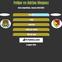 Felipe vs Adrian Dieguez h2h player stats