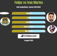Felipe vs Ivan Martos h2h player stats