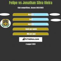 Felipe vs Jonathan Silva Vieira h2h player stats