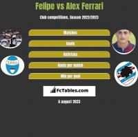 Felipe vs Alex Ferrari h2h player stats