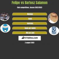 Felipe vs Bartosz Salamon h2h player stats
