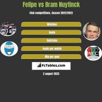Felipe vs Bram Nuytinck h2h player stats