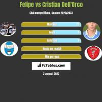 Felipe vs Cristian Dell'Orco h2h player stats