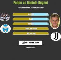 Felipe vs Daniele Rugani h2h player stats