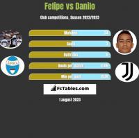 Felipe vs Danilo h2h player stats