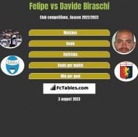 Felipe vs Davide Biraschi h2h player stats