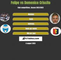 Felipe vs Domenico Criscito h2h player stats