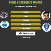 Felipe vs Domenico Maietta h2h player stats