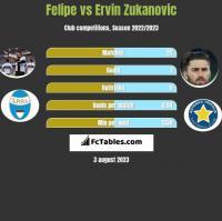 Felipe vs Ervin Zukanovic h2h player stats