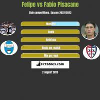Felipe vs Fabio Pisacane h2h player stats