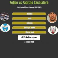 Felipe vs Fabrizio Cacciatore h2h player stats