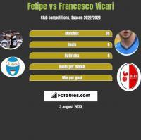 Felipe vs Francesco Vicari h2h player stats
