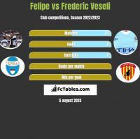 Felipe vs Frederic Veseli h2h player stats