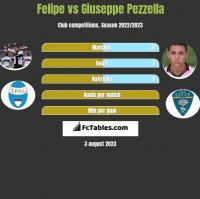 Felipe vs Giuseppe Pezzella h2h player stats