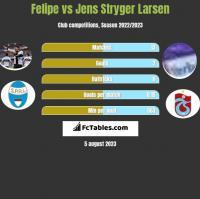 Felipe vs Jens Stryger Larsen h2h player stats