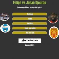 Felipe vs Johan Djourou h2h player stats
