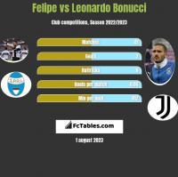 Felipe vs Leonardo Bonucci h2h player stats
