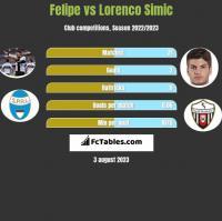 Felipe vs Lorenco Simic h2h player stats
