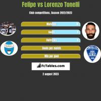 Felipe vs Lorenzo Tonelli h2h player stats