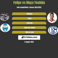 Felipe vs Maya Yoshida h2h player stats