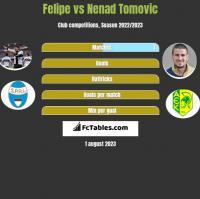Felipe vs Nenad Tomovic h2h player stats