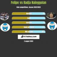 Felipe vs Radja Nainggolan h2h player stats