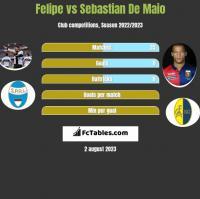 Felipe vs Sebastian De Maio h2h player stats