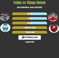 Felipe vs Thiago Cionek h2h player stats