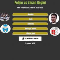 Felipe vs Vasco Regini h2h player stats
