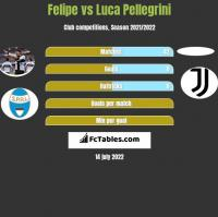 Felipe vs Luca Pellegrini h2h player stats