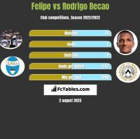 Felipe vs Rodrigo Becao h2h player stats