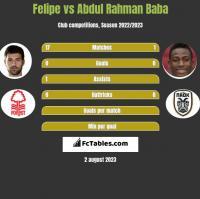 Felipe vs Abdul Rahman Baba h2h player stats