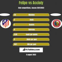 Felipe vs Accioly h2h player stats