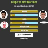 Felipe vs Alex Martinez h2h player stats
