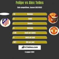 Felipe vs Alex Telles h2h player stats