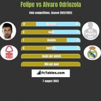 Felipe vs Alvaro Odriozola h2h player stats