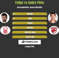 Felipe vs Andre Pinto h2h player stats