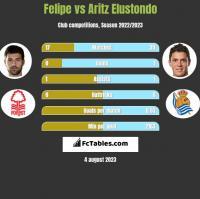 Felipe vs Aritz Elustondo h2h player stats