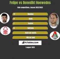 Felipe vs Benedikt Hoewedes h2h player stats