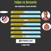 Felipe vs Bernardo h2h player stats