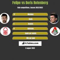 Felipe vs Boris Rotenberg h2h player stats