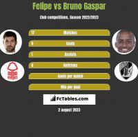 Felipe vs Bruno Gaspar h2h player stats