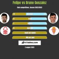 Felipe vs Bruno Gonzalez h2h player stats