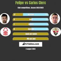 Felipe vs Carlos Clerc h2h player stats