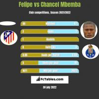 Felipe vs Chancel Mbemba h2h player stats
