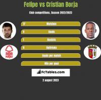 Felipe vs Cristian Borja h2h player stats