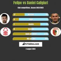Felipe vs Daniel Caligiuri h2h player stats