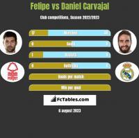 Felipe vs Daniel Carvajal h2h player stats