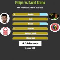 Felipe vs David Bruno h2h player stats